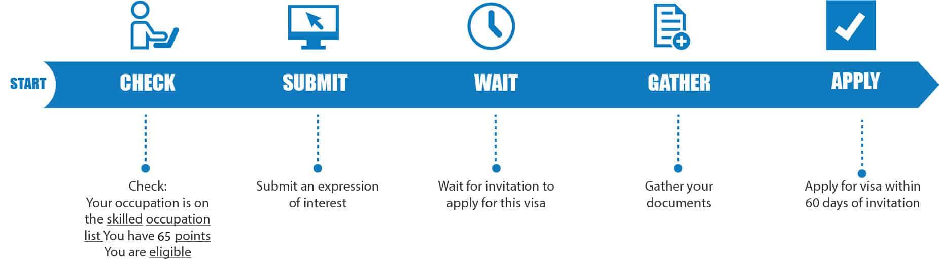 Usa Family Visa Processing Time