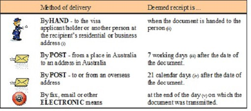Notice of Intention to Consider Cancellation - Australian Migration